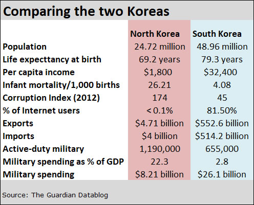 similarities of north and south korea